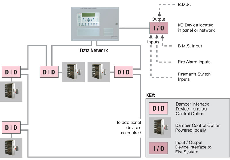 Bsb Fully Addressable Control Panel Principle Of Operation